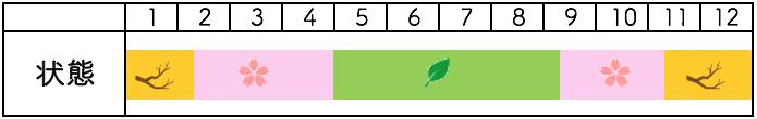 長寿梅の年間樹種姿
